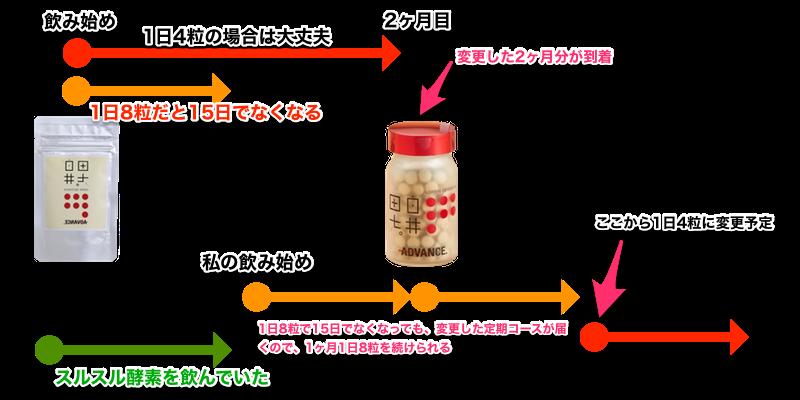 白井田七 定期コース