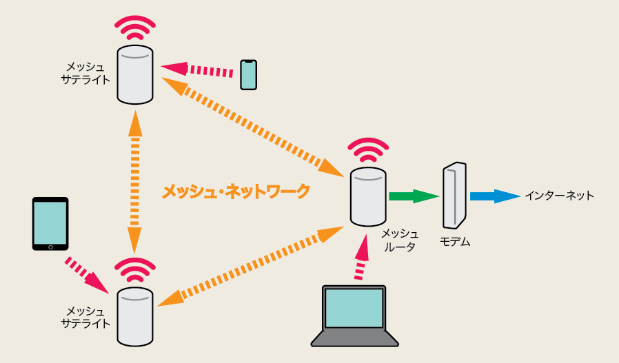 AirMacExtreme Linksys Velop 無線ルータ メッシュWiFi